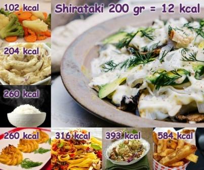 shirataki… </p> </div>   <form class=